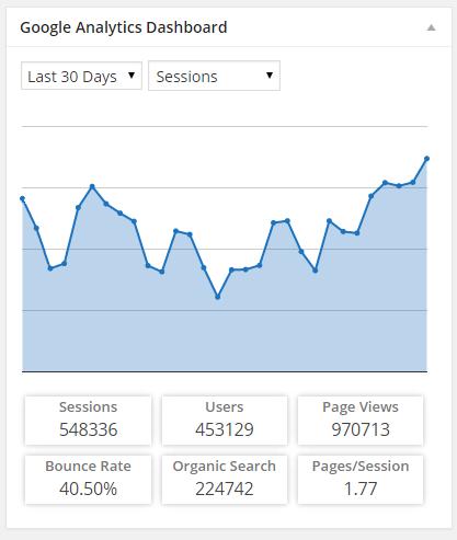 Google Analytics Dashboard for WordPress